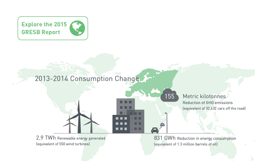 GRESB Consumption Change Europe 2015