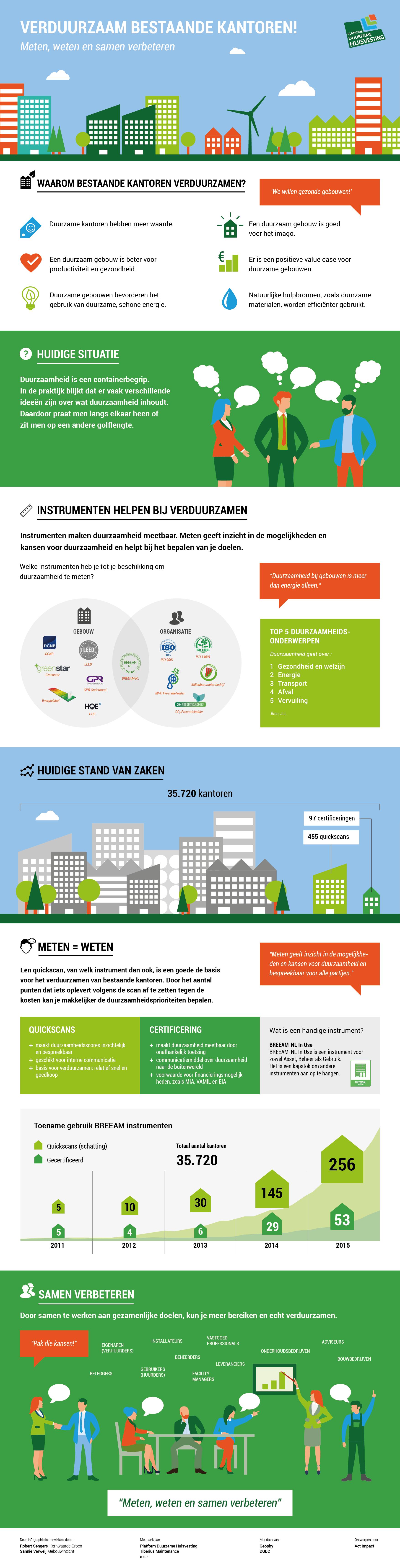 Infographic Verduurzaam bestaande kantoren !