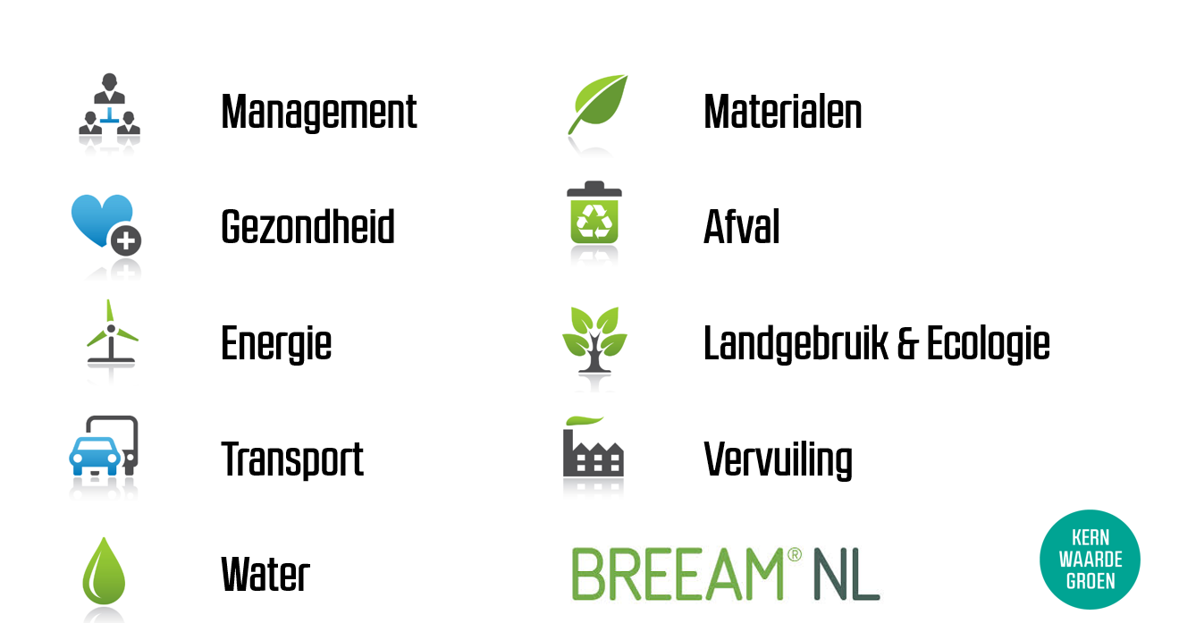 BREEAM categorieën