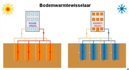https://www.infomil.nl/onderwerpen/integrale/activiteitenbesluit/activiteiten/installaties/bodemenergiesysteem/lozingsvoorschriften/