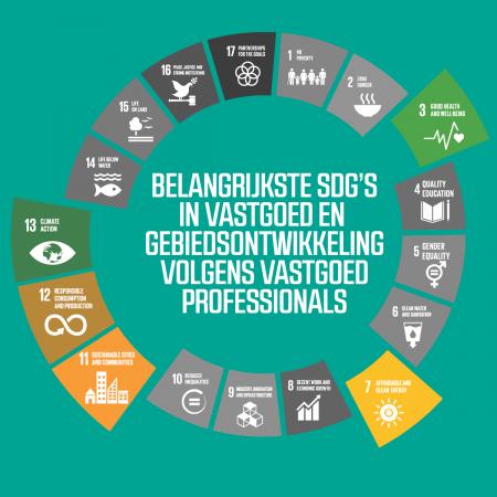 De belangrijkste SDG's volgens vastgoedprofessionals