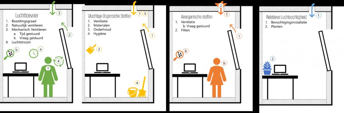 Mogelijke maatregelen luchtkwaliteit op basis van vier meetbare aspecten.