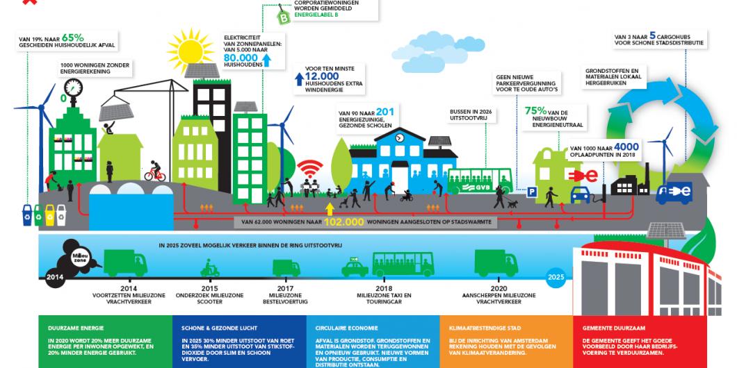 Amsterdam infographic_duurzaam