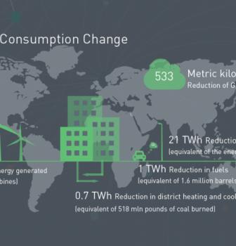 GRESB, de wereldwijde standaard voor het meten van duurzaamheidsprestaties van vastgoedportefeuilles.