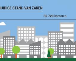 Verduurzaam Bestaande Kantoren – Infographic