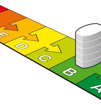 Energielabel A, B of C, een feest voor uw portemonnee